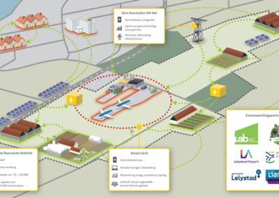 LAB ondertekent Intentieovereenkomst Duurzame Energie